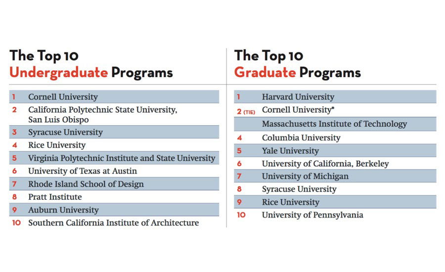 colleges that major in architecture america 39 s top architecture