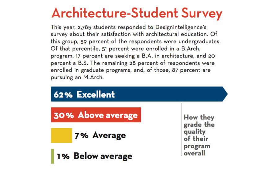 Top Architecture Schools 2017