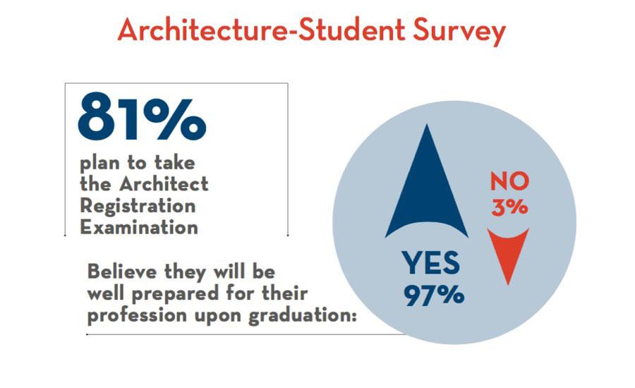america's top architecture schools 2017 | 2016-09-01