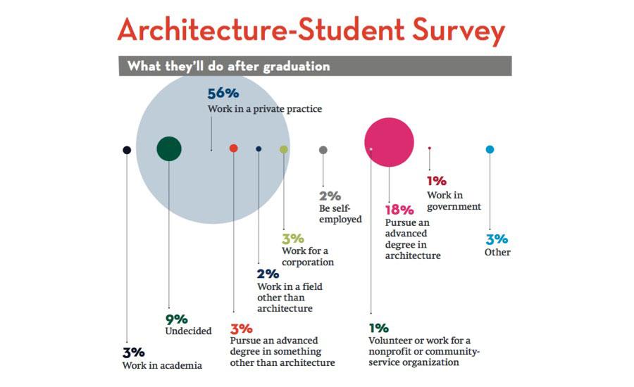 top architecture schools 2017 2016 09 01 architectural record