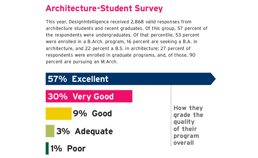 top architecture schools of 2018 | 2017-09-01 | architectural record