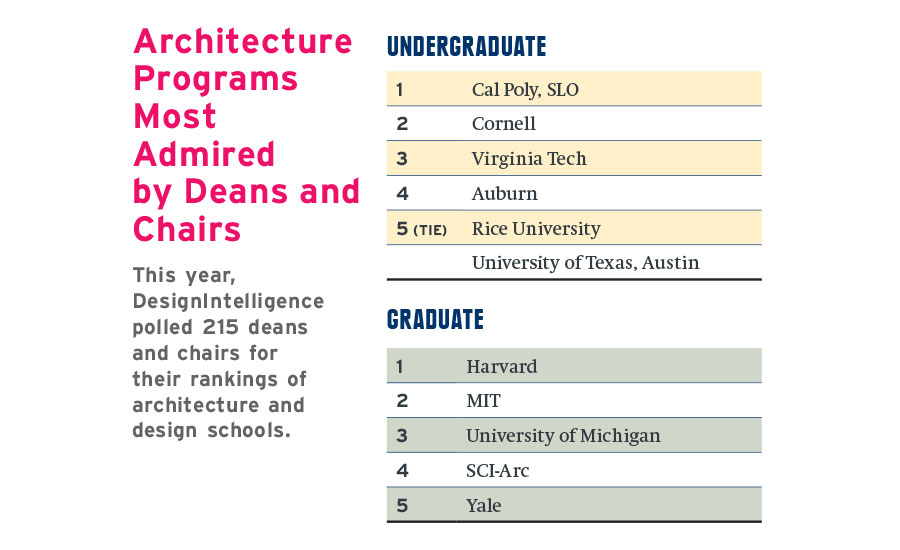 top architecture schools of 2018 2017 09 01 architectural record