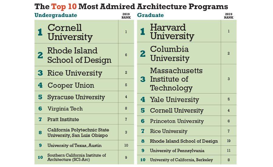 America S Top Architecture Schools 2020