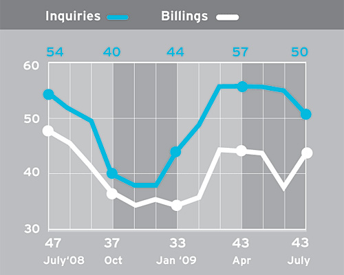 Billings Index Jumps Nearly Six Points