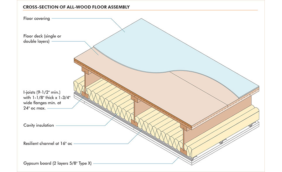 Skip The Lightweight Concrete Topping With A Thicker All Wood Floor System