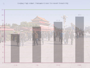 Beijing By the Numbers