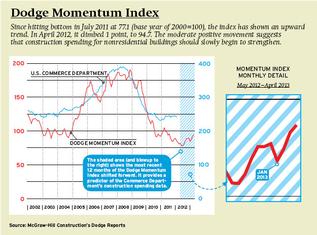 Momentum Index