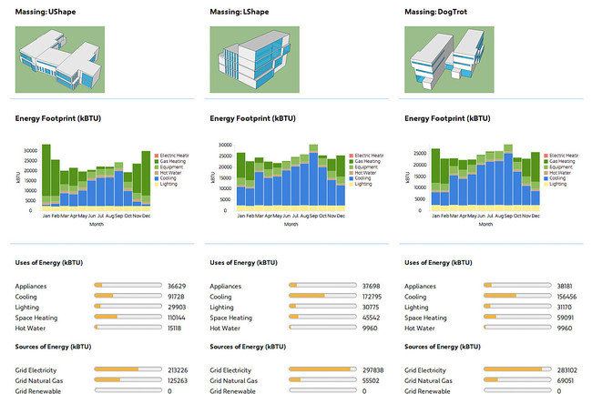 Sefaira's web-based service can generate analysis reports on multiple building configurations for comparison.<br />