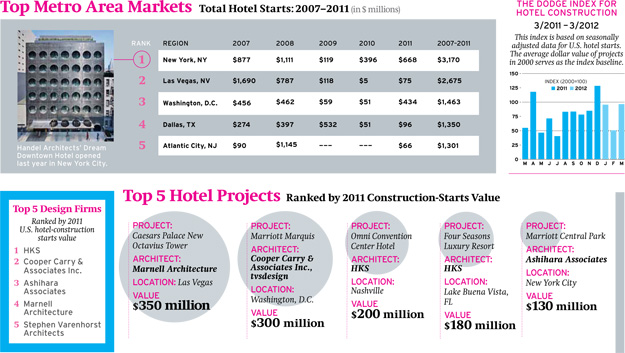 Forecast 2012: Hotel Construction