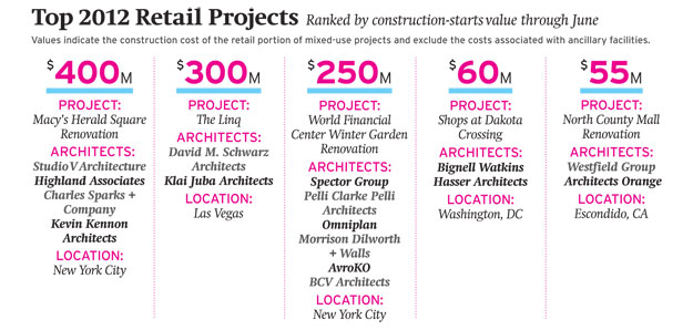 Forecast 2012: Retail Construction