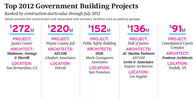Forecast 2012: Government Construction