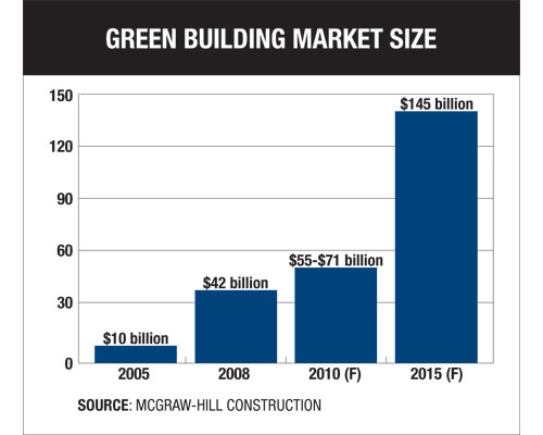 Green Building Market Size