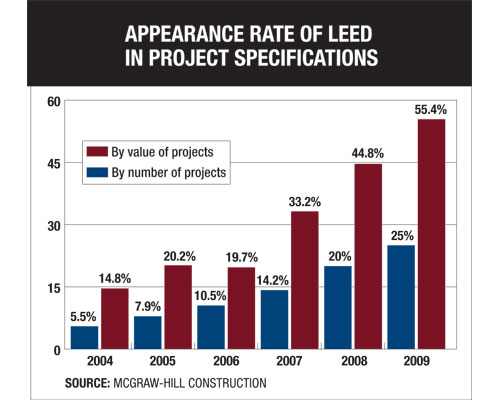 Appearance Rate of LEED in Project Specifications