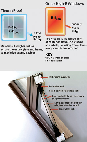 New super-insulating windows said to offer highest full-frame R-values in the world, Illustration