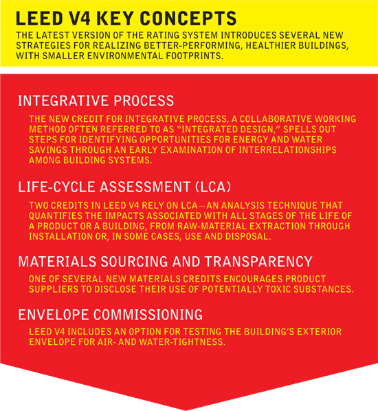 Making Sense of the New LEED