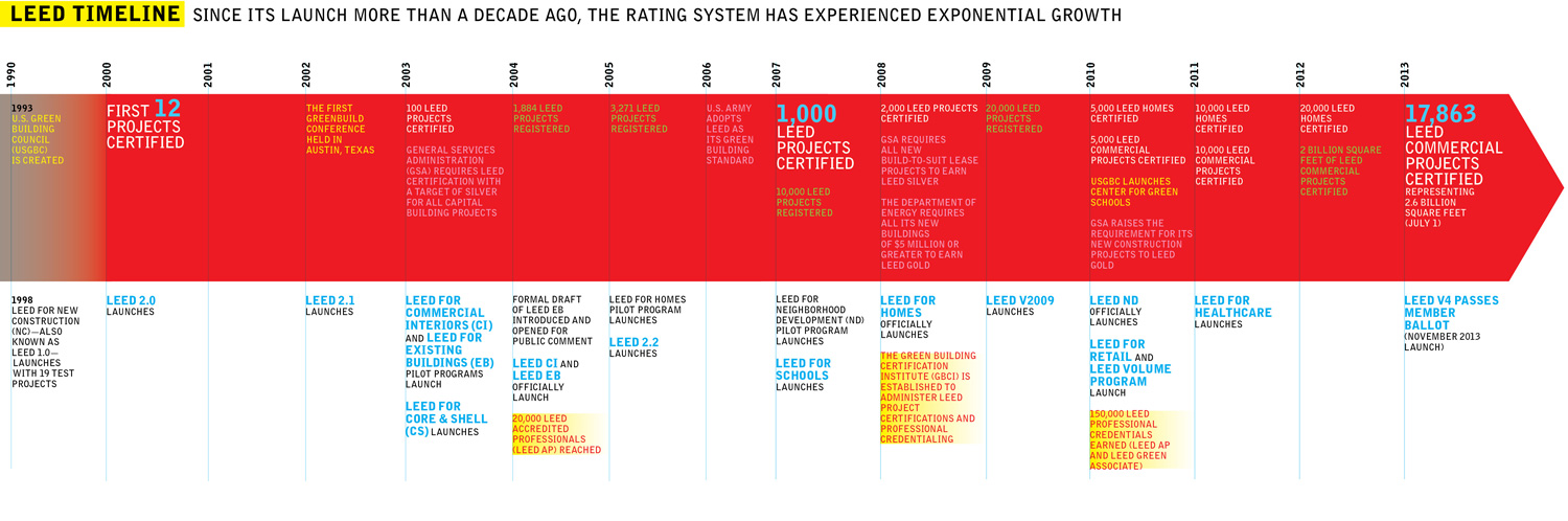 Making Sense Of The New Leed 2013 09 16 Architectural Record