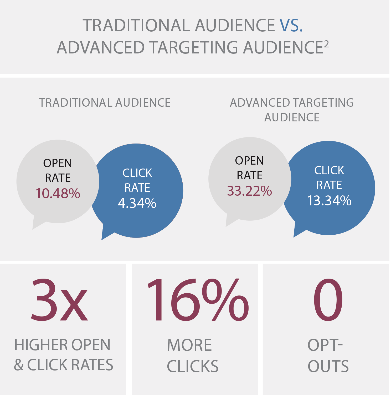 Traditional Versus Advanced Targeting Audience