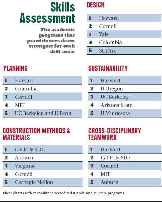 america's top architecture schools 2016 | 2015-11-19