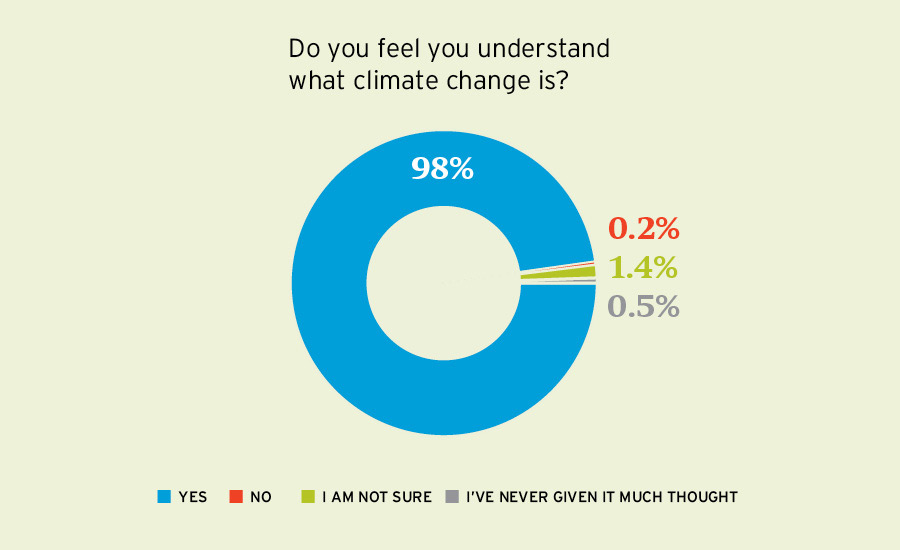 Global warming pie chart image collections chart graph examples where architects stand on climate change 2017 04 11 ccuart Images