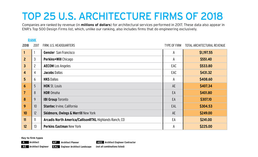 Marvelous Top 300 Firms Of 2018: Gensler Leads The Pack For Seventh Consecutive Year