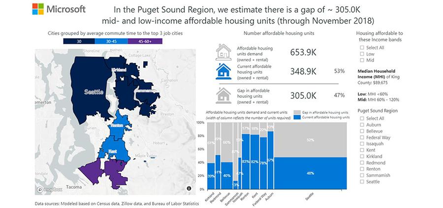 Seattle Housing 2019