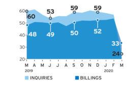May 2020 ABI Graph