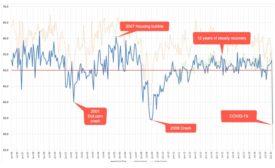 Graph of historic ABI data