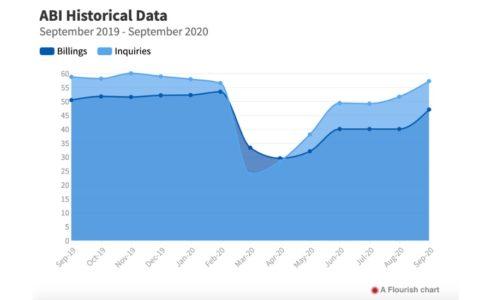 Sept 2020 Architecture Billings Index Graph