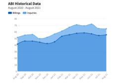 ABI August Data